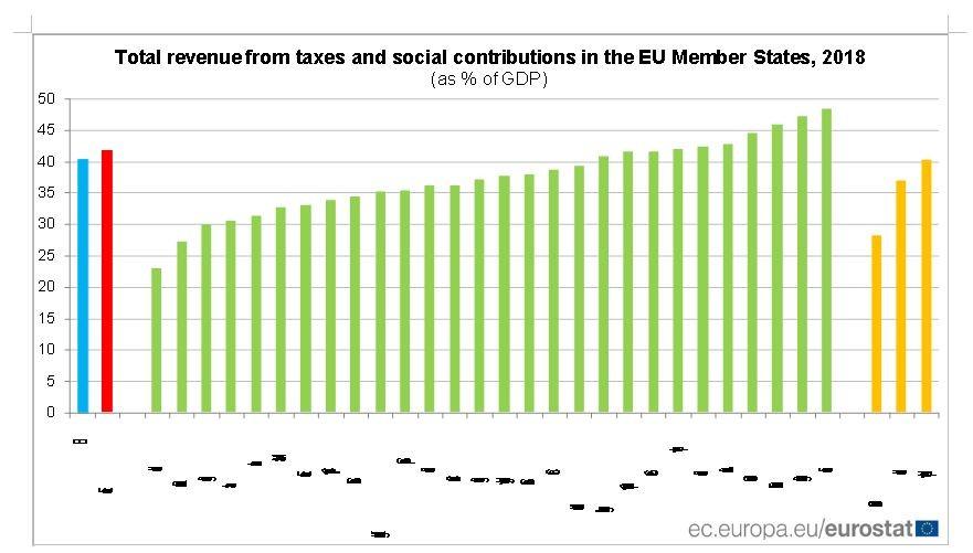 Πρωταθλήτρια στην αύξηση των φορολογικών βαρών η Ελλάδα μεταξύ 2007-2018