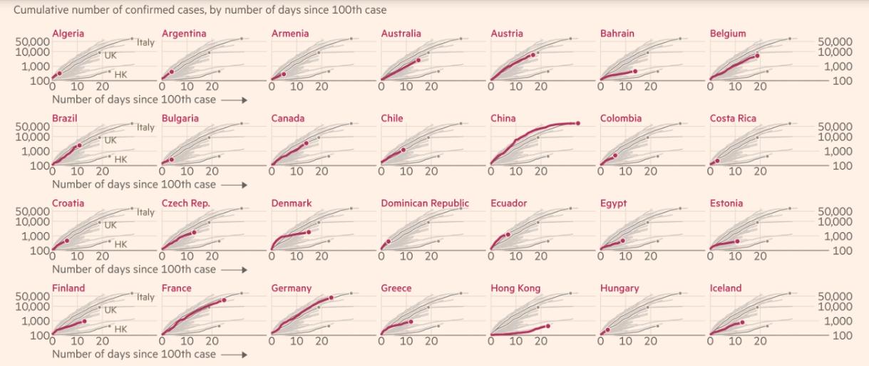 FT: Η πορεία της πανδημίας και οι οικονομικές επιπτώσεις – Σε ποια θέση είναι μέχρι τώρα η Ελλάδα