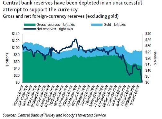 Moody's: Λίγο πριν την χρεοκοπία η Τουρκία, κοντά στο μηδέν τα συναλλαγματικά αποθέματα 4